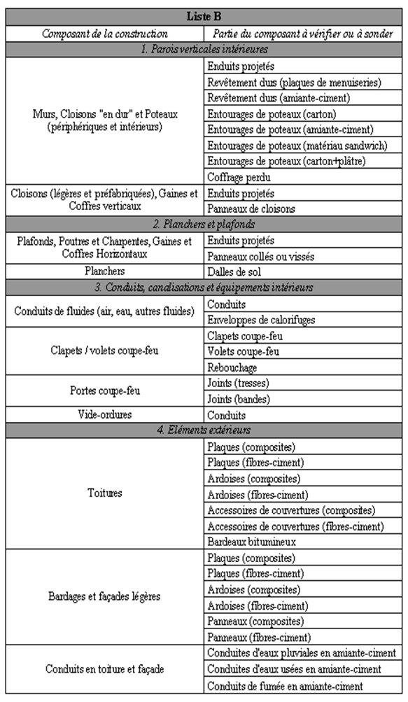 Liste de repérage amiante B