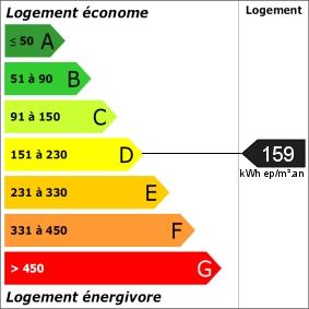 Note moyenne du DPE sur Saint Aunès
