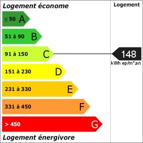Note moyenne du DPE sur La Grande Motte