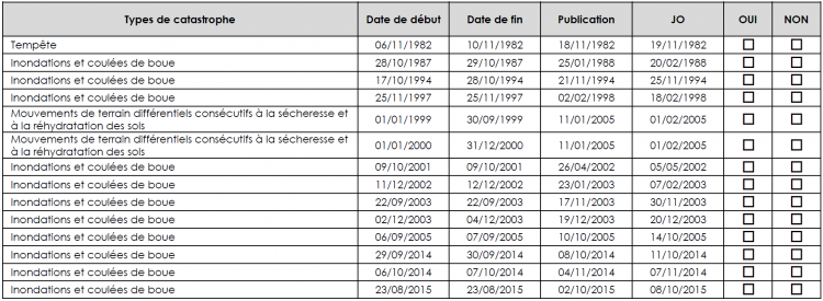 Catastrophe naturelles sur la ville de Castelnau Le Lez
